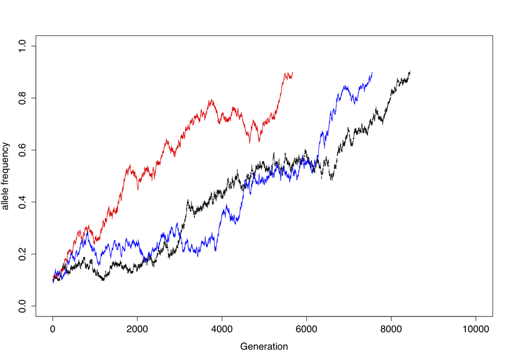"<div><span style=""font-family: Cambria;"">Biased gene conversion of different strength changes allele-frequencies over generations. </span></div> <div><span style=""font-family: Cambria;""> </span></div>"